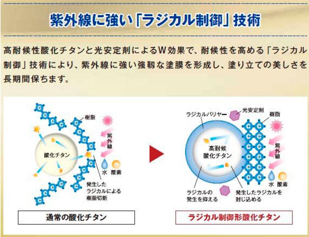 パーフェクトセラミックトップGは紫外線に強い